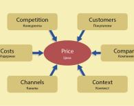 Модель 6C ценообразования
