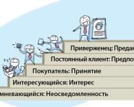Лестница покупательской приверженности