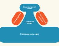 Минцберг, модель организационной конфигурации