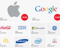 Крупнейшие бренды мира 2013
