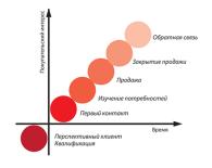 Модель цикла продаж