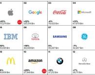 Крупнейшие бренды мира 2015